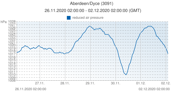 Aberdeen/Dyce, Grande-Bretagne (3091): reduced air pressure: 26.11.2020 02:00:00 - 02.12.2020 02:00:00 (GMT)