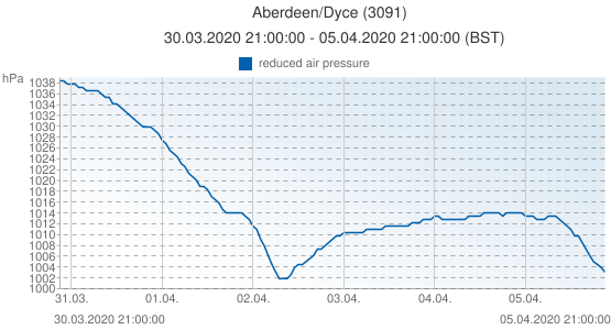 Aberdeen/Dyce, United Kingdom (3091): reduced air pressure: 30.03.2020 21:00:00 - 05.04.2020 21:00:00 (BST)