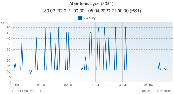 Aberdeen/Dyce, United Kingdom (3091): visibility: 30.03.2020 21:00:00 - 05.04.2020 21:00:00 (BST)