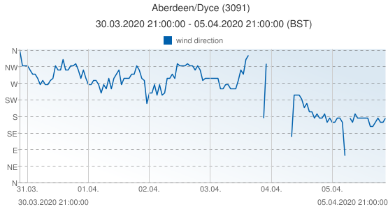 Aberdeen/Dyce, United Kingdom (3091): wind direction: 30.03.2020 21:00:00 - 05.04.2020 21:00:00 (BST)