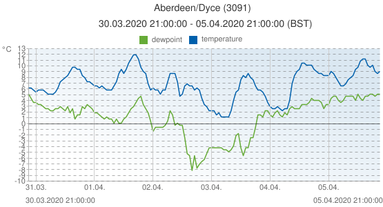 Aberdeen/Dyce, United Kingdom (3091): temperature & dewpoint: 30.03.2020 21:00:00 - 05.04.2020 21:00:00 (BST)