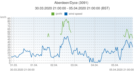 Aberdeen/Dyce, United Kingdom (3091): wind speed & gusts: 30.03.2020 21:00:00 - 05.04.2020 21:00:00 (BST)