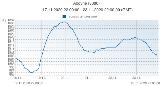 Aboyne, United Kingdom (3080): reduced air pressure: 17.11.2020 22:00:00 - 23.11.2020 22:00:00 (GMT)