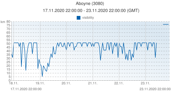 Aboyne, United Kingdom (3080): visibility: 17.11.2020 22:00:00 - 23.11.2020 22:00:00 (GMT)