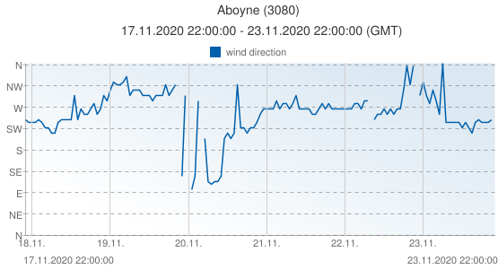 Aboyne, United Kingdom (3080): wind direction: 17.11.2020 22:00:00 - 23.11.2020 22:00:00 (GMT)