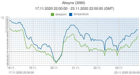Aboyne, United Kingdom (3080): temperature & dewpoint: 17.11.2020 22:00:00 - 23.11.2020 22:00:00 (GMT)