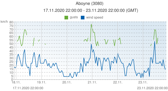 Aboyne, United Kingdom (3080): wind speed & gusts: 17.11.2020 22:00:00 - 23.11.2020 22:00:00 (GMT)