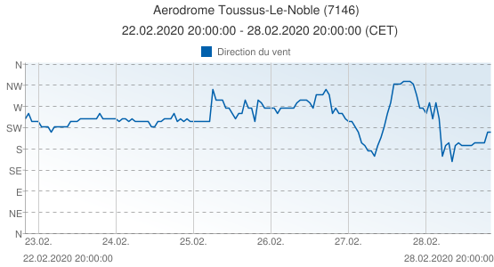 Aerodrome Toussus-Le-Noble, France (7146): Direction du vent: 22.02.2020 20:00:00 - 28.02.2020 20:00:00 (CET)