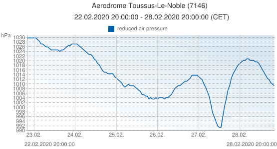 Aerodrome Toussus-Le-Noble, France (7146): reduced air pressure: 22.02.2020 20:00:00 - 28.02.2020 20:00:00 (CET)