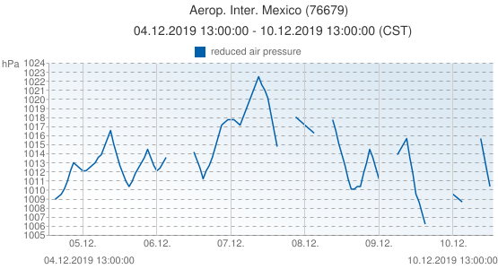 Aerop. Inter. Mexico, Mexico (76679): reduced air pressure: 04.12.2019 13:00:00 - 10.12.2019 13:00:00 (CST)