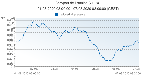 Aeroport de Lannion, France (7118): reduced air pressure: 01.08.2020 03:00:00 - 07.08.2020 03:00:00 (CEST)