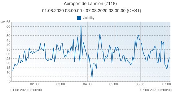 Aeroport de Lannion, France (7118): visibility: 01.08.2020 03:00:00 - 07.08.2020 03:00:00 (CEST)