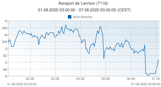 Aeroport de Lannion, France (7118): wind direction: 01.08.2020 03:00:00 - 07.08.2020 03:00:00 (CEST)