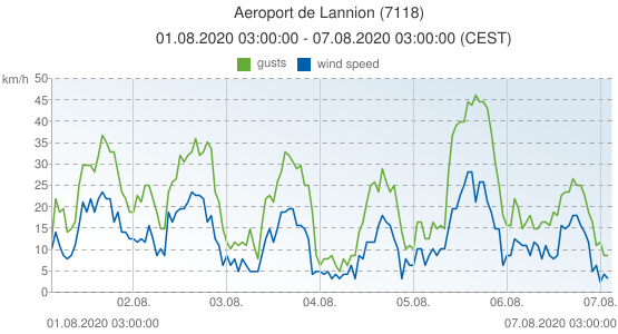 Aeroport de Lannion, France (7118): wind speed & gusts: 01.08.2020 03:00:00 - 07.08.2020 03:00:00 (CEST)