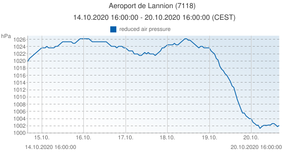 Aeroport de Lannion, France (7118): reduced air pressure: 14.10.2020 16:00:00 - 20.10.2020 16:00:00 (CEST)