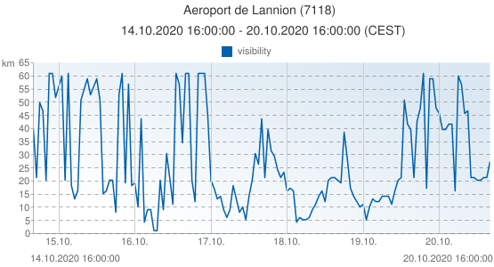 Aeroport de Lannion, France (7118): visibility: 14.10.2020 16:00:00 - 20.10.2020 16:00:00 (CEST)