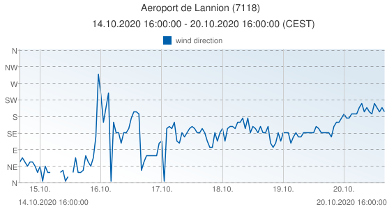 Aeroport de Lannion, France (7118): wind direction: 14.10.2020 16:00:00 - 20.10.2020 16:00:00 (CEST)
