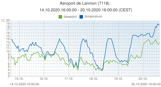 Aeroport de Lannion, France (7118): temperature & dewpoint: 14.10.2020 16:00:00 - 20.10.2020 16:00:00 (CEST)