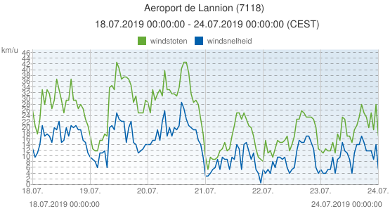 Aeroport de Lannion, Frankrijk (7118): windsnelheid & windstoten: 18.07.2019 00:00:00 - 24.07.2019 00:00:00 (CEST)