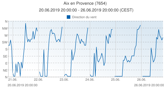 Aix en Provence, France (7654): Direction du vent: 20.06.2019 20:00:00 - 26.06.2019 20:00:00 (CEST)