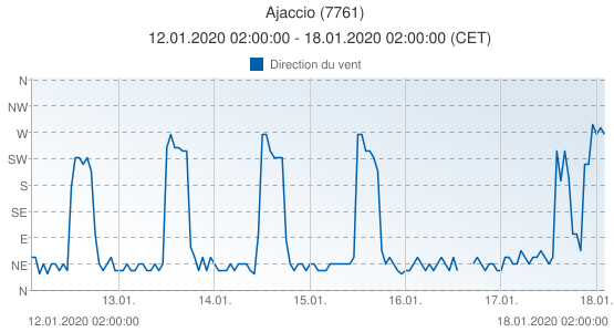 Ajaccio, France (7761): Direction du vent: 12.01.2020 02:00:00 - 18.01.2020 02:00:00 (CET)