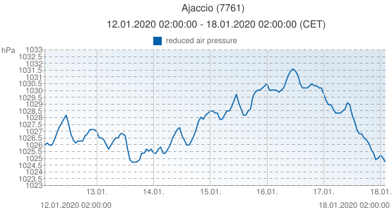 Ajaccio, France (7761): reduced air pressure: 12.01.2020 02:00:00 - 18.01.2020 02:00:00 (CET)