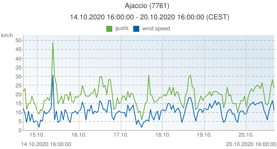 Ajaccio, France (7761): wind speed & gusts: 14.10.2020 16:00:00 - 20.10.2020 16:00:00 (CEST)