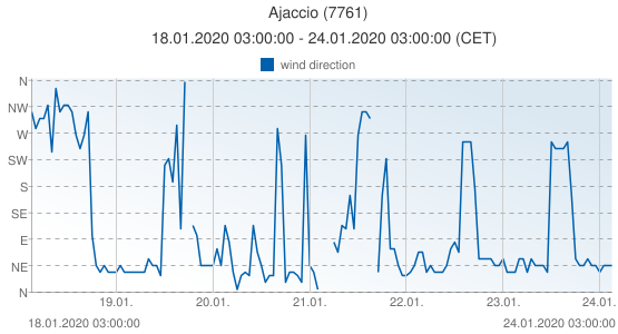 Ajaccio, France (7761): wind direction: 18.01.2020 03:00:00 - 24.01.2020 03:00:00 (CET)