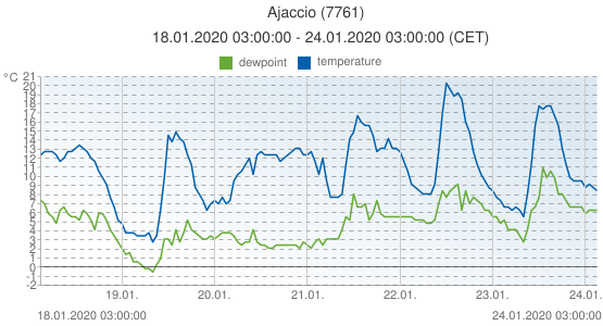 Ajaccio, France (7761): temperature & dewpoint: 18.01.2020 03:00:00 - 24.01.2020 03:00:00 (CET)