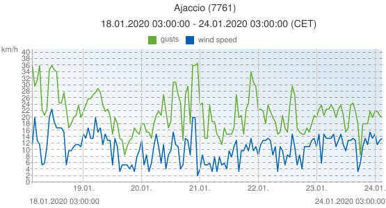 Ajaccio, France (7761): wind speed & gusts: 18.01.2020 03:00:00 - 24.01.2020 03:00:00 (CET)