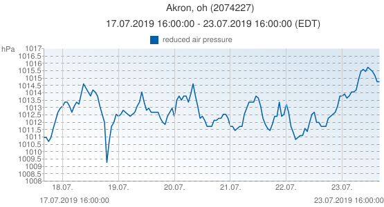 Akron, oh, United States of America (2074227): reduced air pressure: 17.07.2019 16:00:00 - 23.07.2019 16:00:00 (EDT)