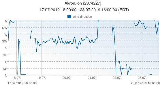 Akron, oh, United States of America (2074227): wind direction: 17.07.2019 16:00:00 - 23.07.2019 16:00:00 (EDT)