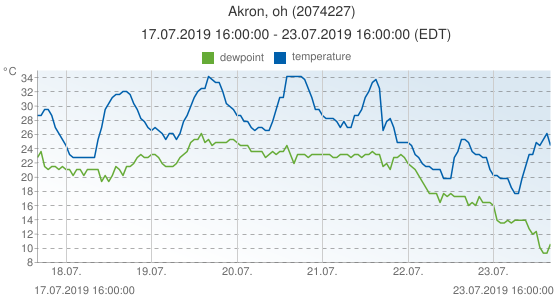 Akron, oh, United States of America (2074227): temperature & dewpoint: 17.07.2019 16:00:00 - 23.07.2019 16:00:00 (EDT)