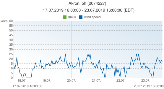 Akron, oh, United States of America (2074227): wind speed & gusts: 17.07.2019 16:00:00 - 23.07.2019 16:00:00 (EDT)