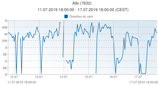 Albi, France (7632): Direction du vent: 11.07.2019 18:00:00 - 17.07.2019 18:00:00 (CEST)