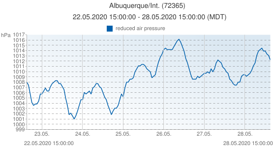 Albuquerque/Int., United States of America (72365): reduced air pressure: 22.05.2020 15:00:00 - 28.05.2020 15:00:00 (MDT)