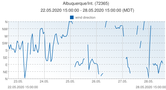 Albuquerque/Int., United States of America (72365): wind direction: 22.05.2020 15:00:00 - 28.05.2020 15:00:00 (MDT)