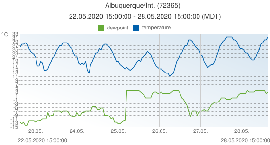 Albuquerque/Int., United States of America (72365): temperature & dewpoint: 22.05.2020 15:00:00 - 28.05.2020 15:00:00 (MDT)