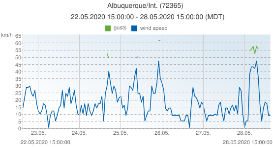 Albuquerque/Int., United States of America (72365): wind speed & gusts: 22.05.2020 15:00:00 - 28.05.2020 15:00:00 (MDT)