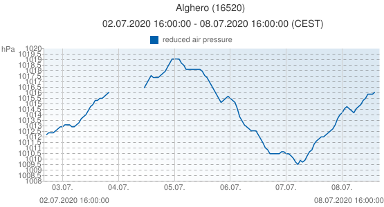 Alghero, Italy (16520): reduced air pressure: 02.07.2020 16:00:00 - 08.07.2020 16:00:00 (CEST)