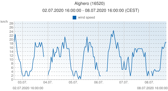 Alghero, Italy (16520): wind speed: 02.07.2020 16:00:00 - 08.07.2020 16:00:00 (CEST)