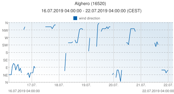 Alghero, Italy (16520): wind direction: 16.07.2019 04:00:00 - 22.07.2019 04:00:00 (CEST)