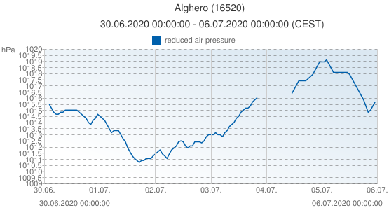 Alghero, Italia (16520): reduced air pressure: 30.06.2020 00:00:00 - 06.07.2020 00:00:00 (CEST)