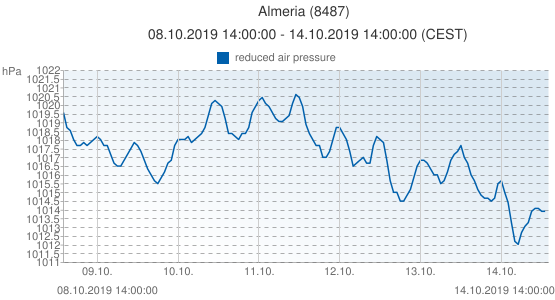 Almeria, Spain (8487): reduced air pressure: 08.10.2019 14:00:00 - 14.10.2019 14:00:00 (CEST)