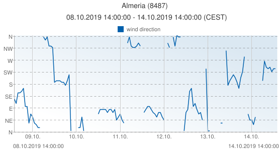 Almeria, Spain (8487): wind direction: 08.10.2019 14:00:00 - 14.10.2019 14:00:00 (CEST)