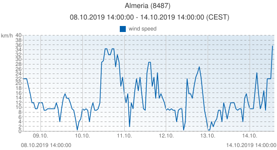 Almeria, Spain (8487): wind speed: 08.10.2019 14:00:00 - 14.10.2019 14:00:00 (CEST)