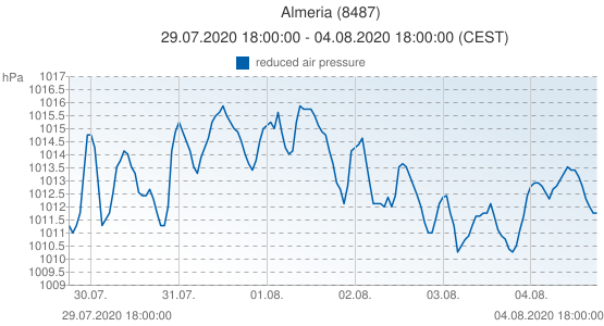 Almeria, Espagne (8487): reduced air pressure: 29.07.2020 18:00:00 - 04.08.2020 18:00:00 (CEST)