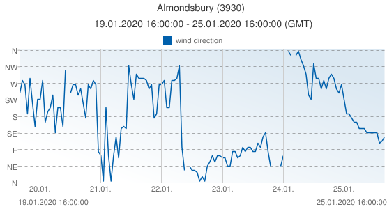 Almondsbury, United Kingdom (3930): wind direction: 19.01.2020 16:00:00 - 25.01.2020 16:00:00 (GMT)