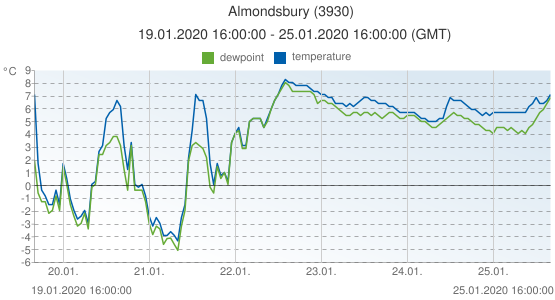 Almondsbury, United Kingdom (3930): temperature & dewpoint: 19.01.2020 16:00:00 - 25.01.2020 16:00:00 (GMT)