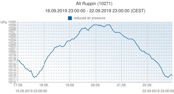 Alt Ruppin, Germany (10271): reduced air pressure: 16.09.2019 23:00:00 - 22.09.2019 23:00:00 (CEST)